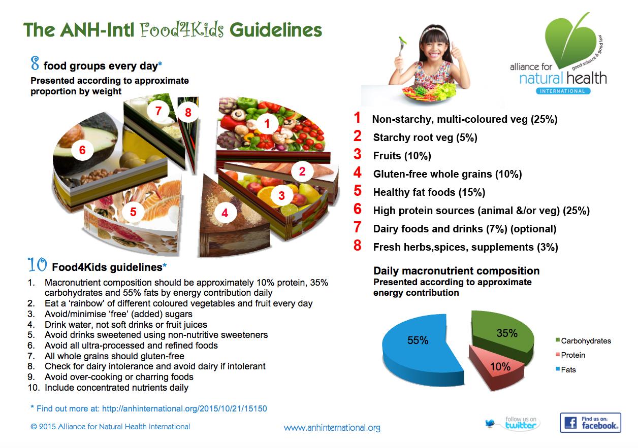 Choose a diet moderate in sugars